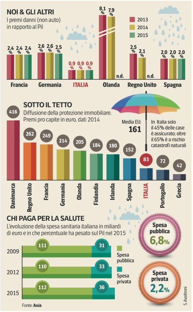 polizze-casa-Italia