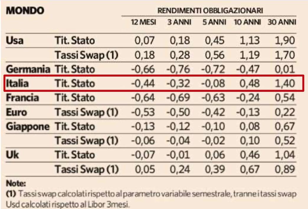Grafico rendimenti Obbligazioni Italia