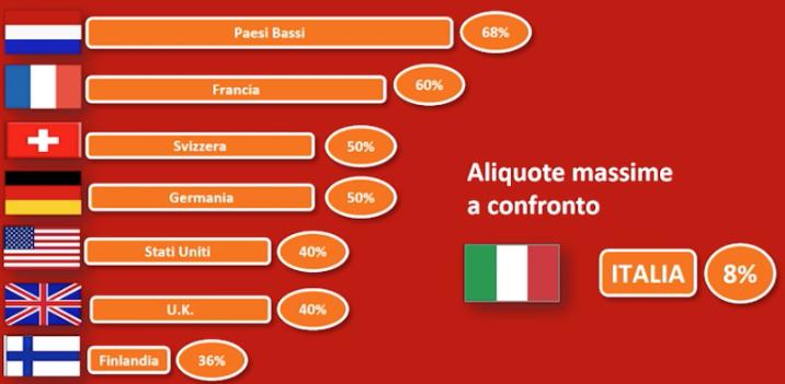 Tassazione dei beni immobili in caso di successione: confronto con i paesi europei.