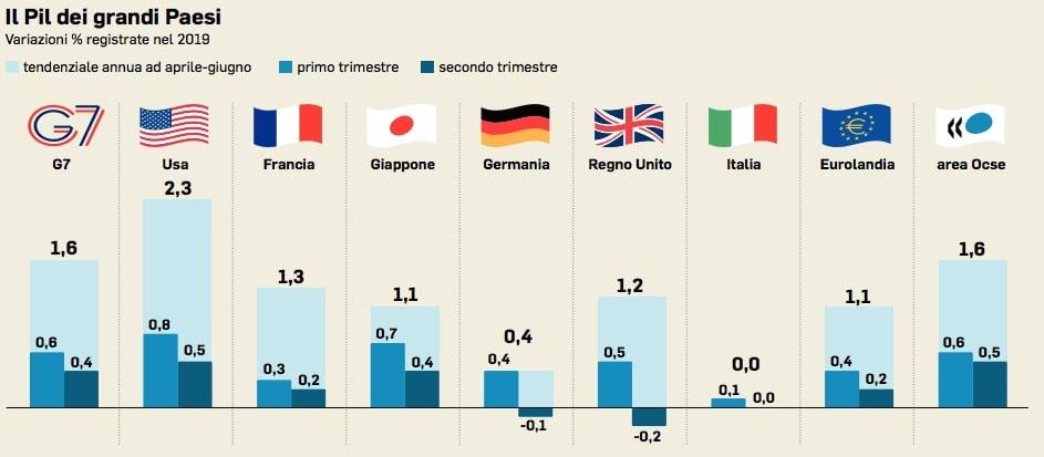 L'italia è sempre il fanalino di coda nella crescita del PIL
