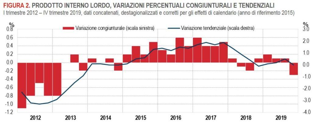 Il PIL dell'Italia è molto inferiore alle ipotesi previste dall'Inps per la stima della pensione.